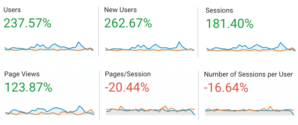 Social INK - Blogging for Small Businesses - Statistics 1