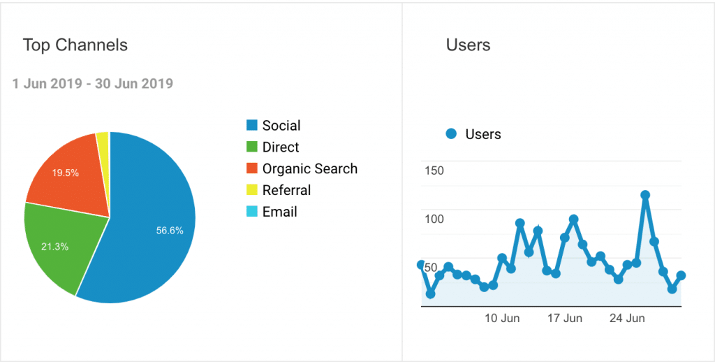Social INK - Blogging for Small Businesses - Statistics 3