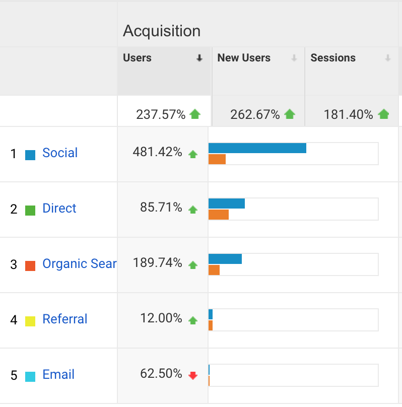 Social INK - Blogging for Small Businesses - Statistics 4